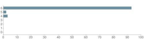 Chart?cht=bhs&chs=500x140&chbh=10&chco=6f92a3&chxt=x,y&chd=t:93,2,3,0,0,0,0&chm=t+93%,333333,0,0,10|t+2%,333333,0,1,10|t+3%,333333,0,2,10|t+0%,333333,0,3,10|t+0%,333333,0,4,10|t+0%,333333,0,5,10|t+0%,333333,0,6,10&chxl=1:|other|indian|hawaiian|asian|hispanic|black|white